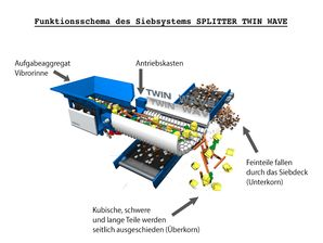 Funktionsschema des Siebsystems SPLITTER TWIN WAVE