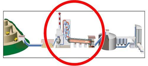 Ersatzbrennstoffe - Zement Herstellungsprozess