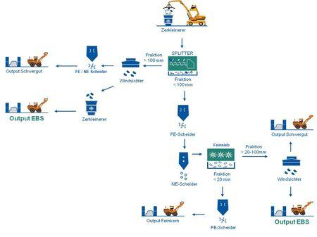 Prozessflussdiagramm: Beispiel für eine Ersatzbrennstoffaufbereitung mit dem SPLITTER als Prozesssieb