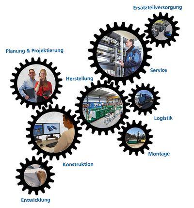 Service - Prozessablauf