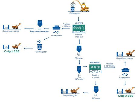 Process flow diagram: Example of a refuse derived fuel preparation with the SPLITTER as process screen
