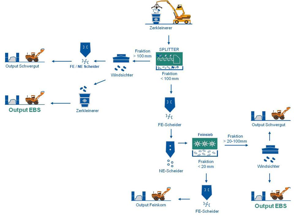 Prozessflussdiagramm EBS - Aufbereitung