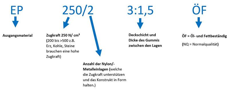 Förderbänder - Beispiel für Gurtqualität