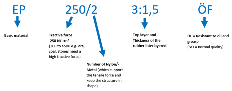 Conveyor belts - Example for belt quality